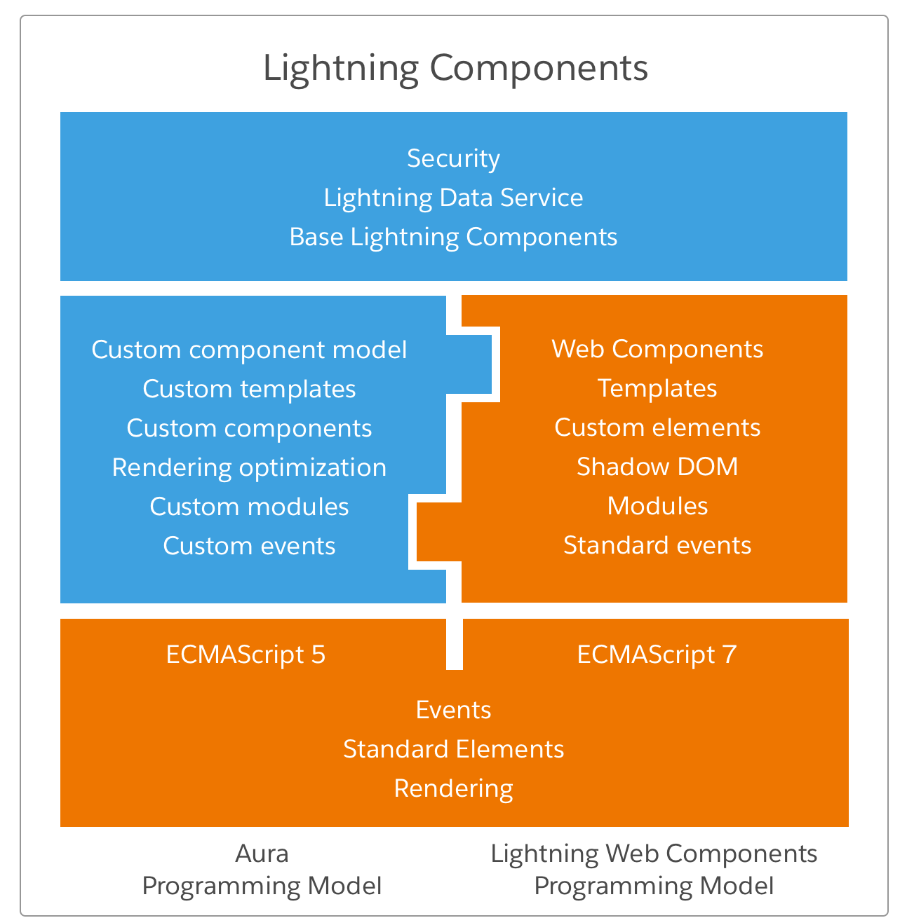 Introducing Lightning Web Components | Developer Force Blog