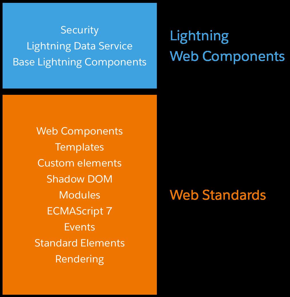 Introducing Lightning Web Components | Developer Force Blog